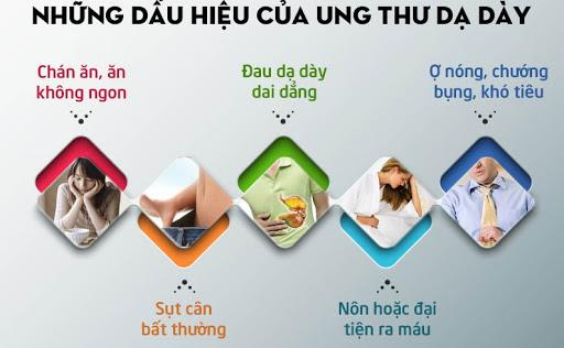 triệu chứng ung thư dạ dày Cẩm Nang Ung Thư